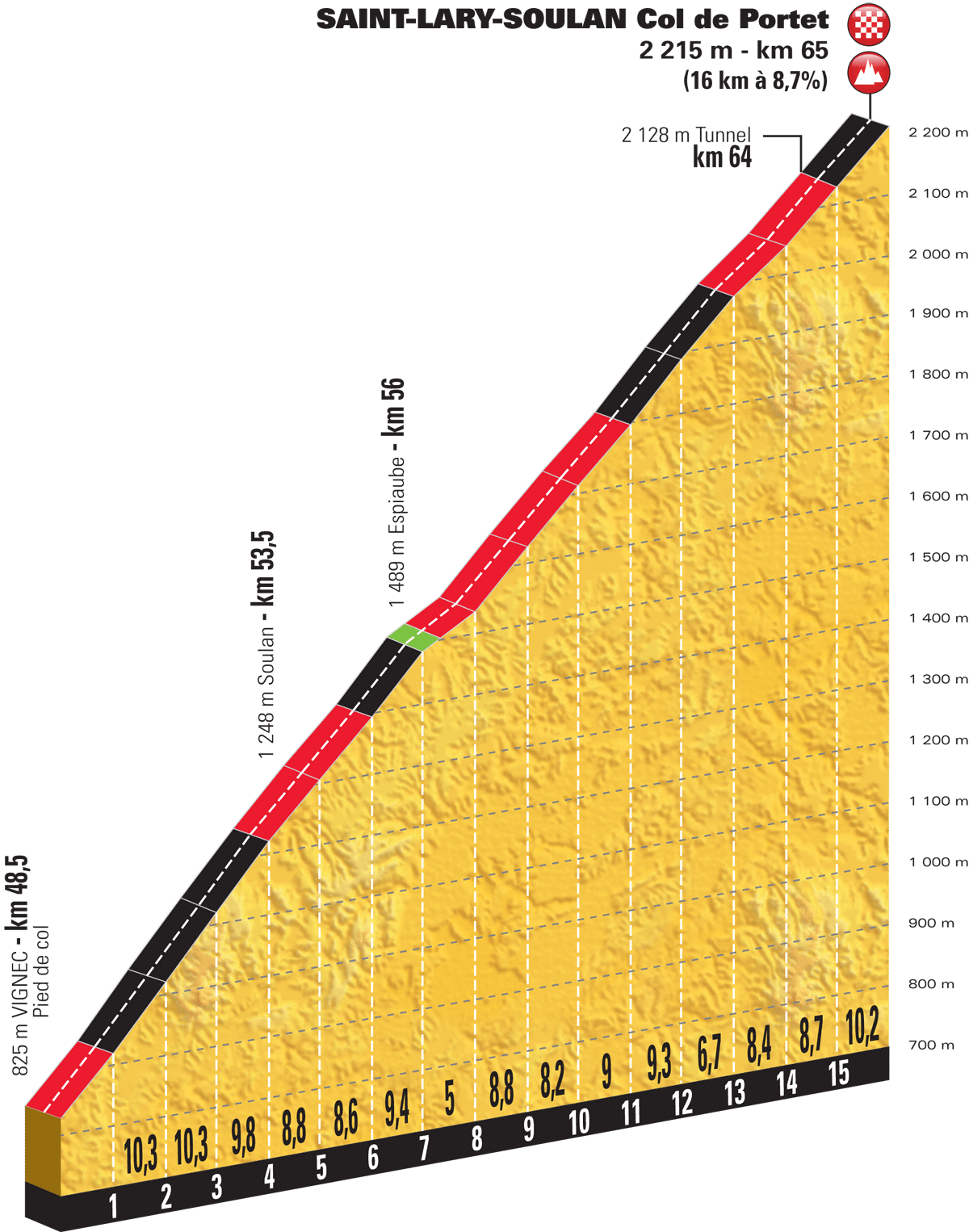 Col du Portet - Velo Peloton