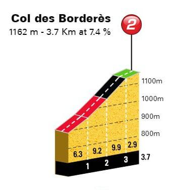 Col des Borderés