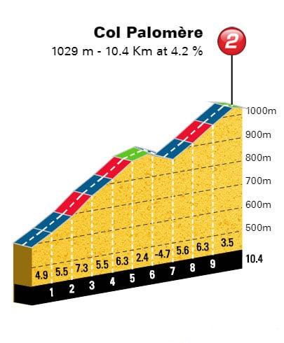 Col de Palomere